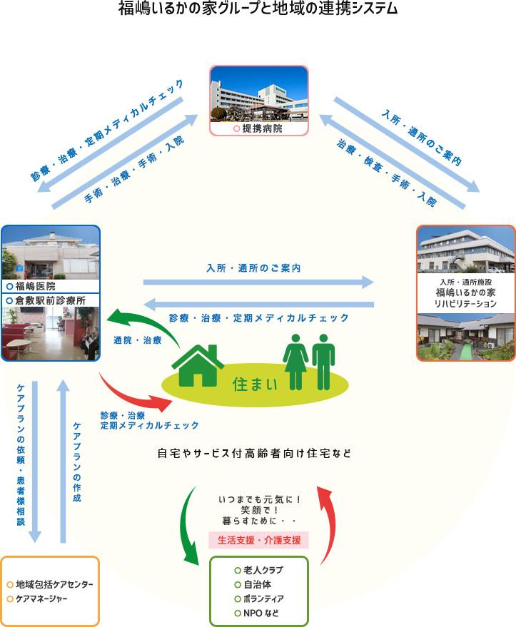 福嶋いるかの家グループと地域の連携システム